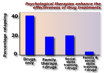 Drugs to Treat Mental Illness